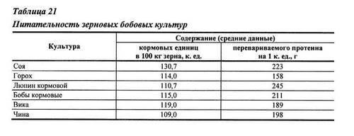 Кормовая ценность бобовых культур отражена в таблице