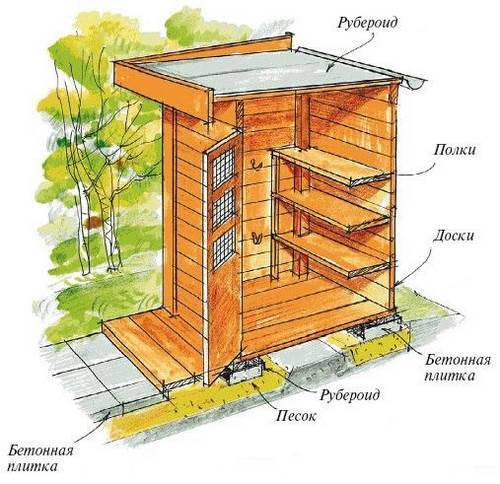 схема строительства постройки для инвентаря