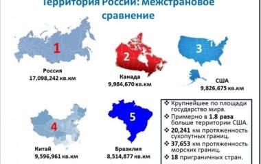 Интересные факты о России и ее природе