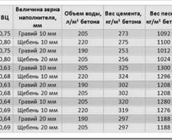 Характеристики бетона марки м100