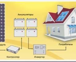 Солнечные электростанции для дома: виды и устройство