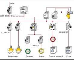 Как сделать электромонтаж дома