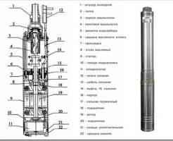 Скважинные насосы ЭЦВ: технические характеристики