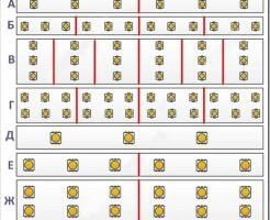 Виды и характеристики светодиодных лент 12 вольт