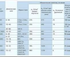 Виды и характеристики стальной арматуры