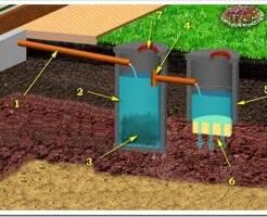 Как выбрать септик для загородного дома