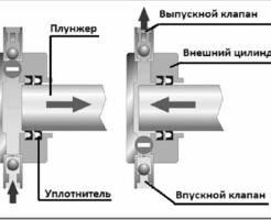 Что такое плунжерный насос, его характеристики и как устроен