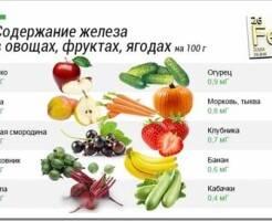 В каких фруктах содержится больше всего железа