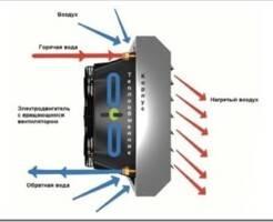 Особенности монтажа водяных тепловентиляторов